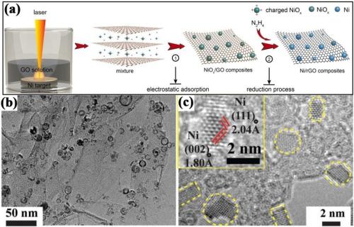 合肥研究院纯单质镍/石墨烯复合材料研究取得进展