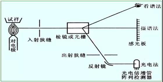 光谱仪|原子吸收光谱仪|光电倍增管|直读光谱仪|百贺